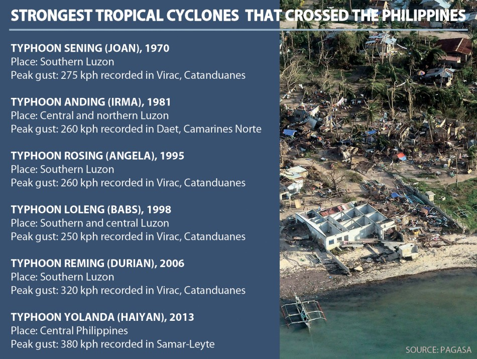 Strongest cyclones in Philippines